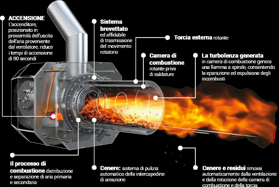 Blaze – Caldaia combinata  Hybrid Biomass