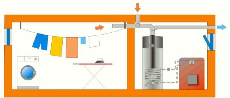 Installazione 2: Effetto asciugatura | dettagli tecnici